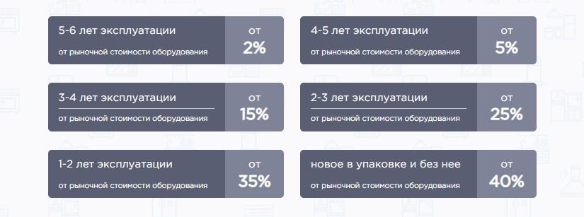 Таблица выкупа